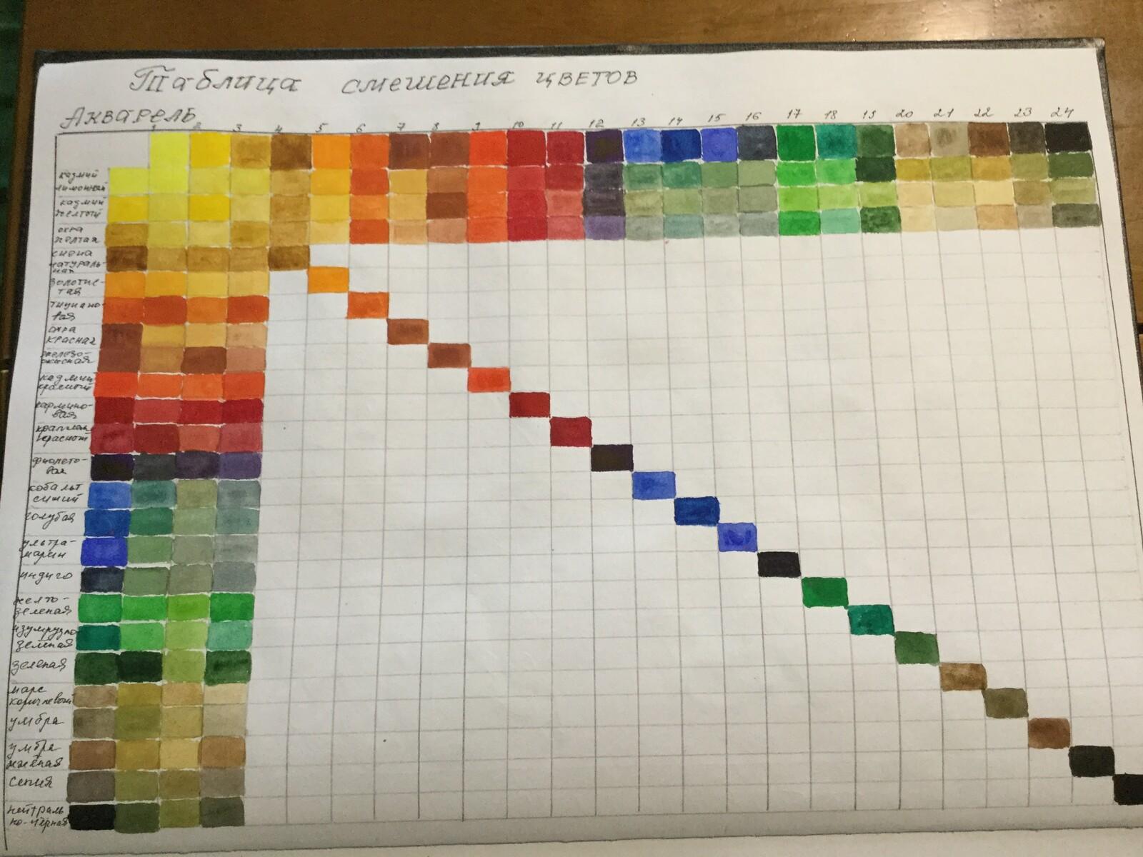 Таблица смешивания цветов фото